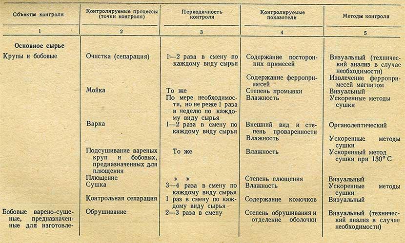 Схема технохимического